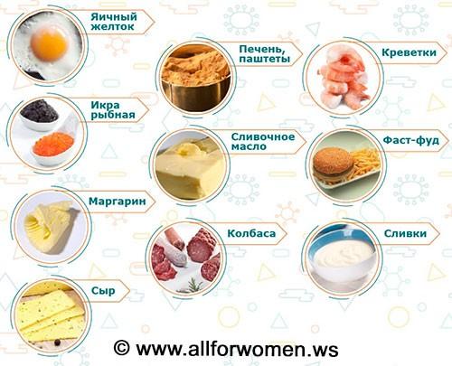 Прдукты, повышающие уровень холестерина