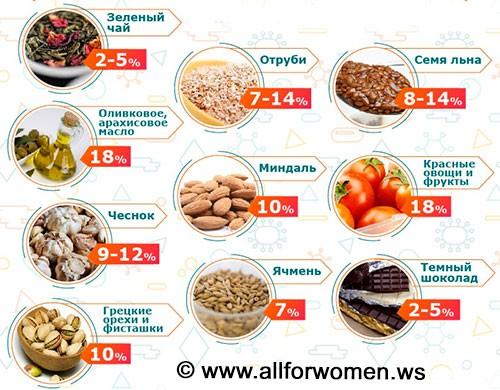 Продукты, способствующие снижению холестерина